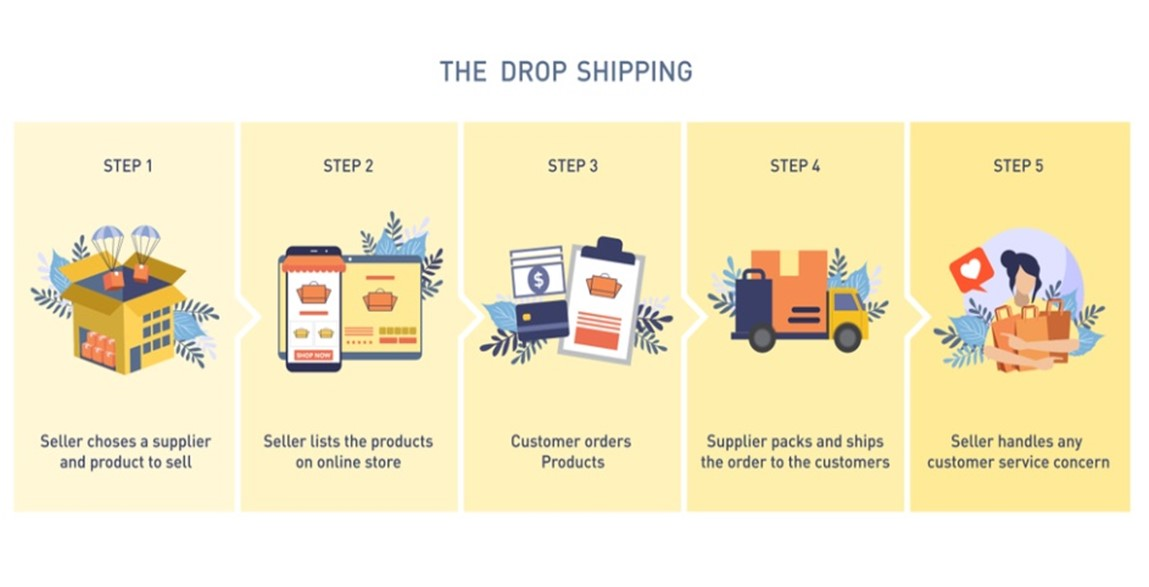 what-is-a-dropshipping-agent