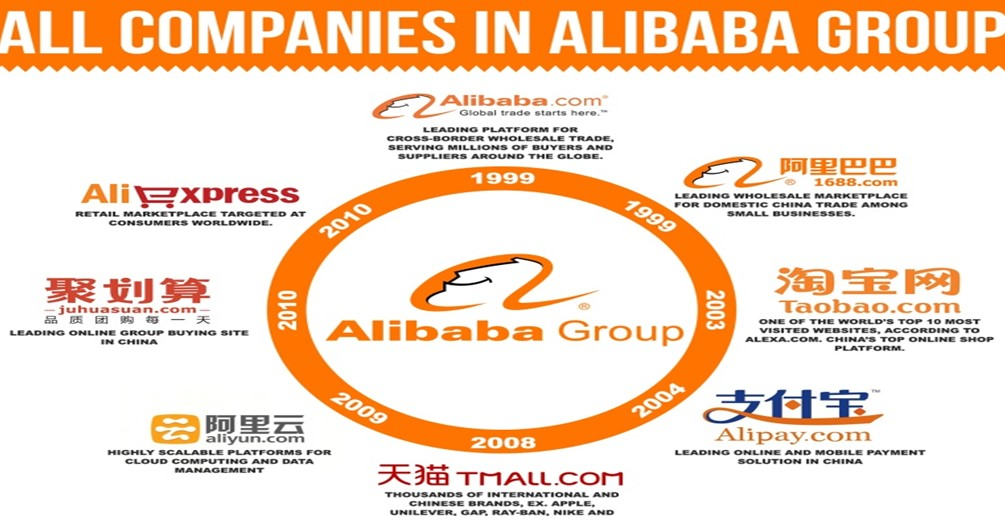 what-is-alibaba