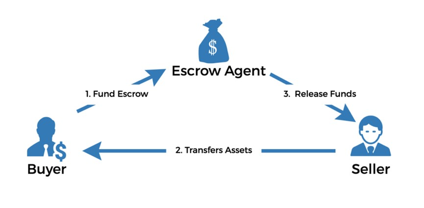 escrow-service-for-payment