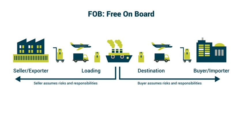 exw-incoterm-fob-shipping