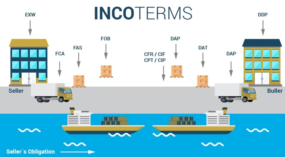 exw-shipping-incoterms