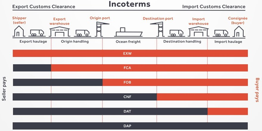 CNF-Shipping-Term
