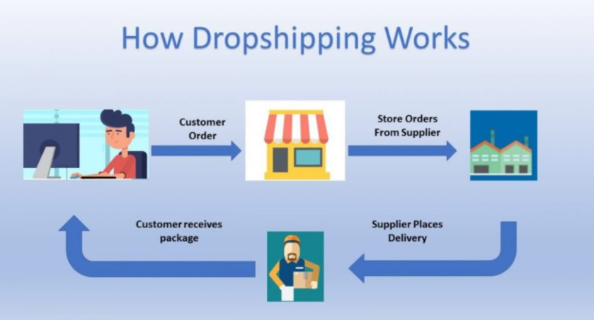 how-aliexpress-dropshipping-works