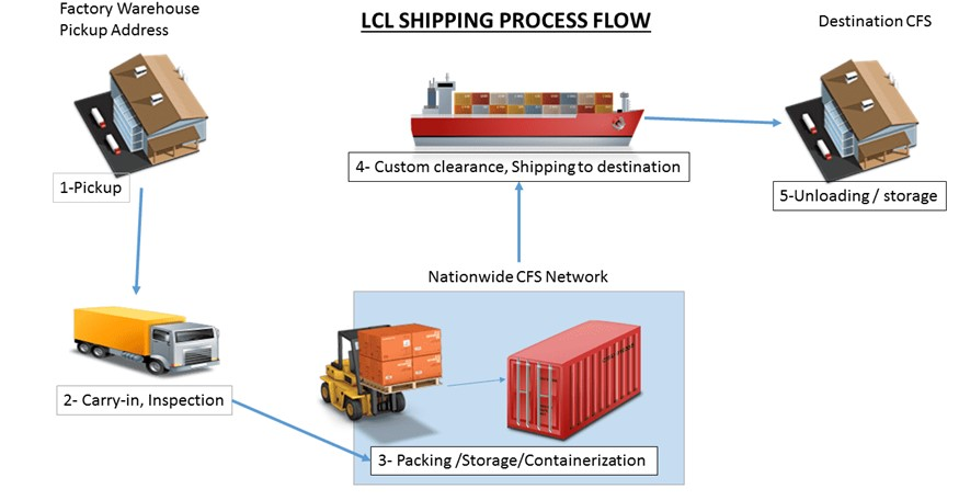 how-does-LCL-shipping-work