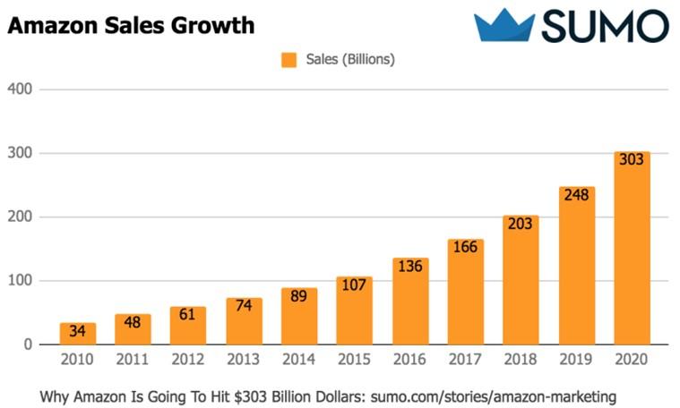 Higher ranking – higher sales