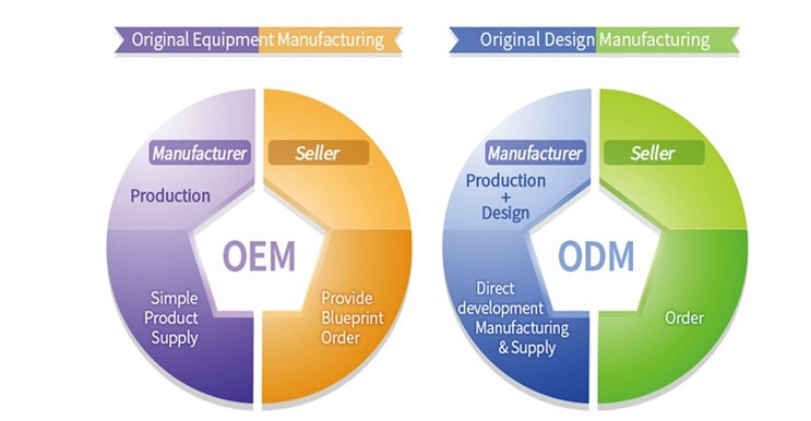 Include technical specifications like OEM and ODM