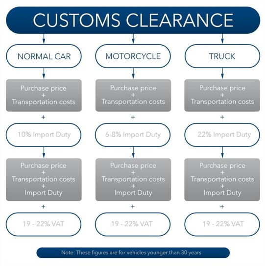 How to calculate the customs clearance fee
