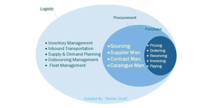 Understanding the Differences between Purchasing and Procurement