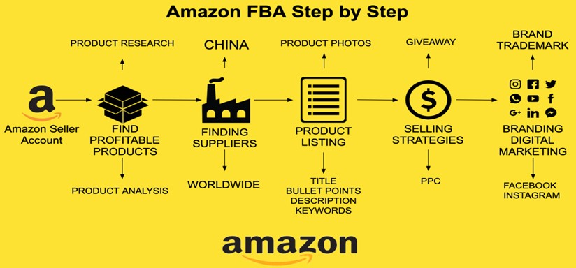 top Benefits of Selling Products on Amazon FBA