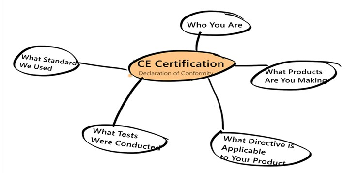 Affixing of the CE certification mark
