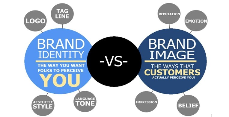 What is difference between brand awareness and brand identity